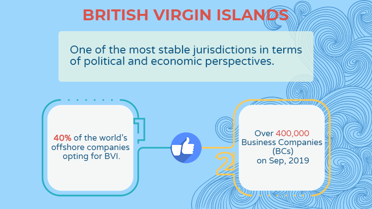 bvi-at-a-glance