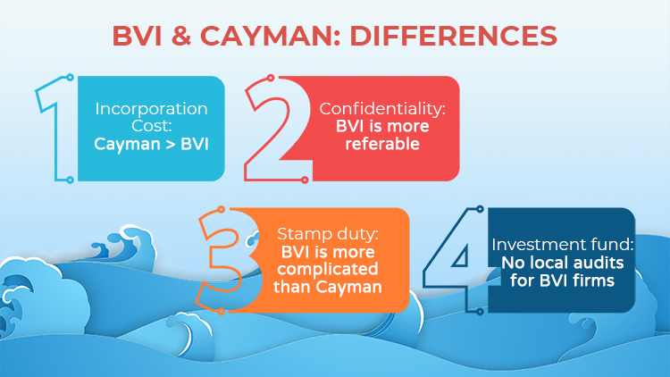 differences-bvi-cayman