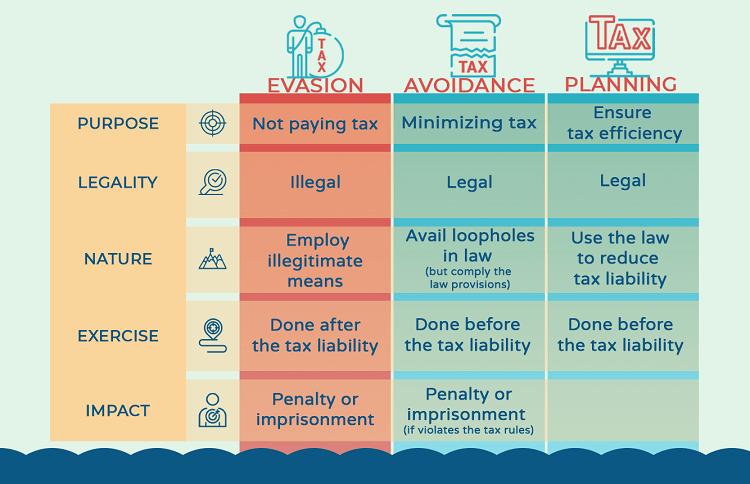 comparison-types-of-tax-method