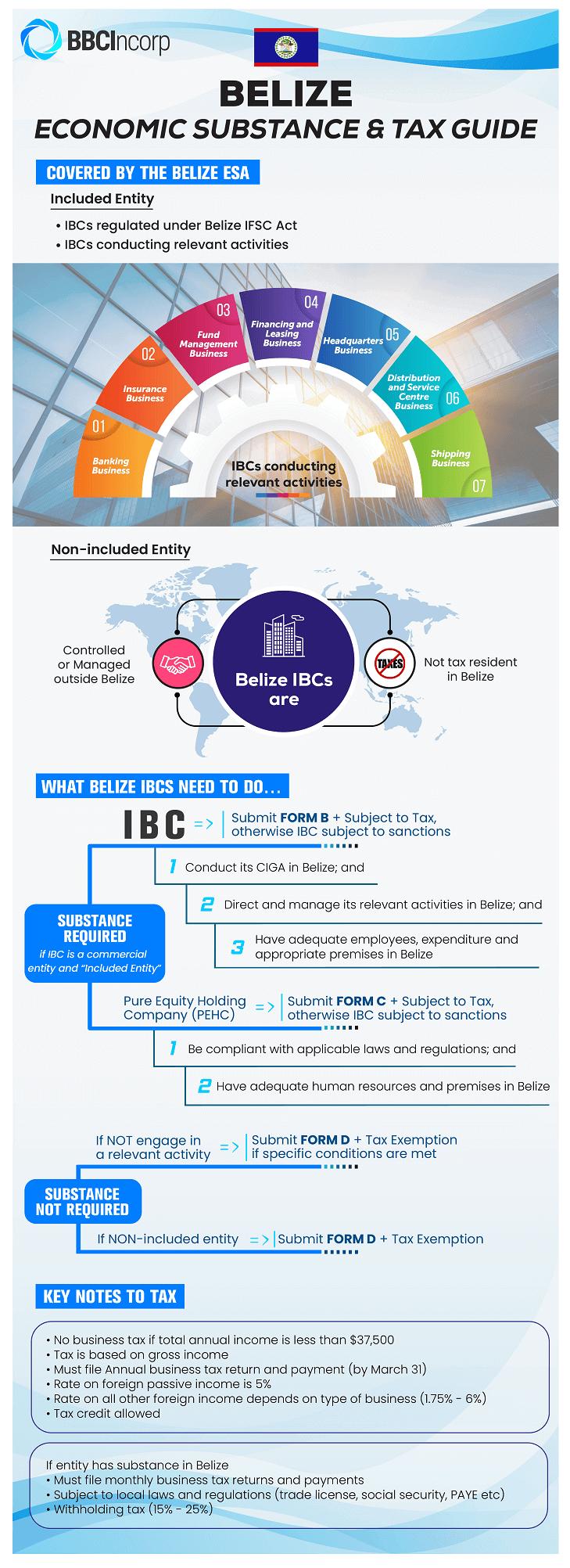 Belize economic substance requirements & Tax Guide