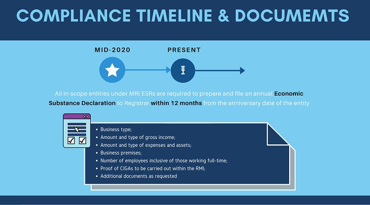 MRI Economic Substance Compliance timeline
