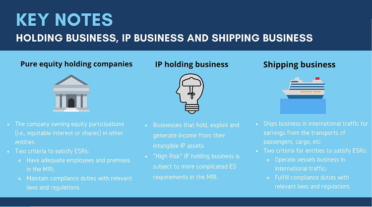 Economic Substance Requirements for IP business