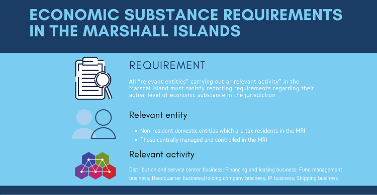 Economic Substance Requirements in the Marshall Islands