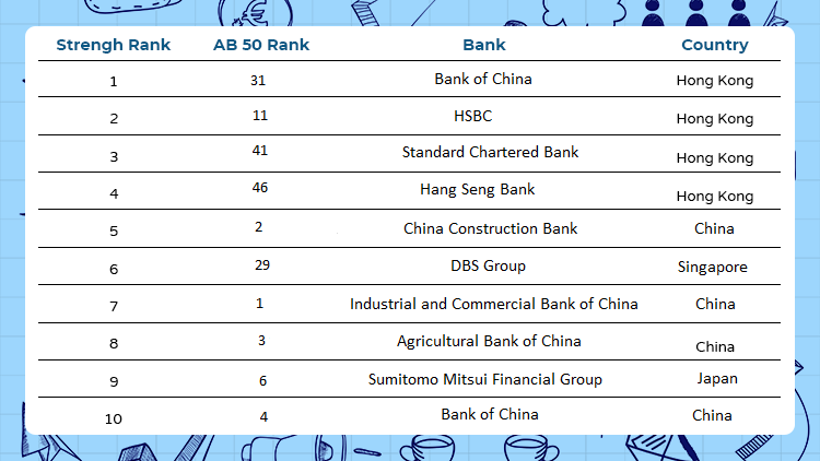 Top 10 strongest banks 2020