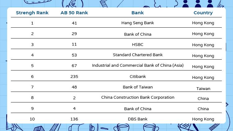 top-10-strongest-banks