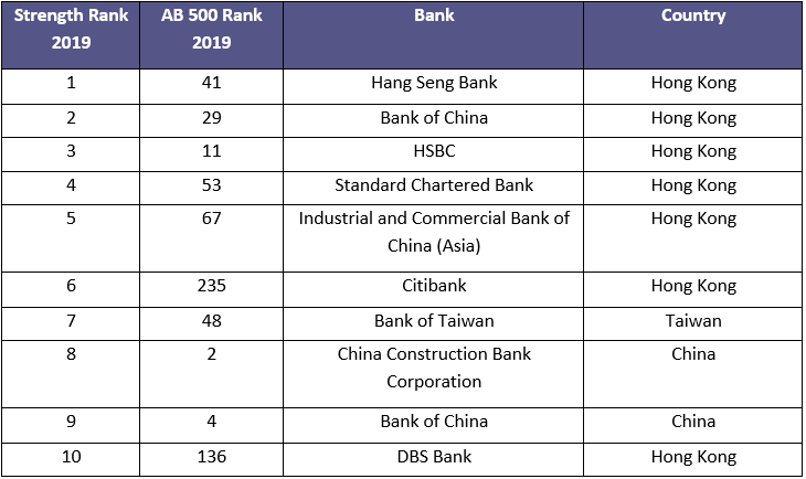top-banks-asia