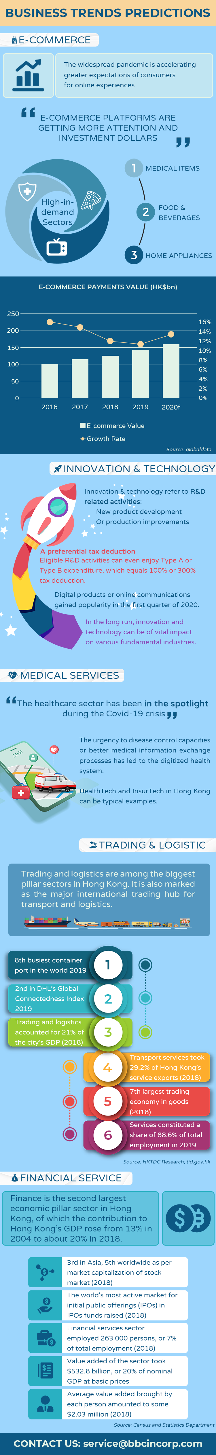top-hk-business-trends-post-covid