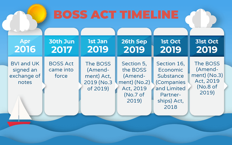bvi-boss-timeline