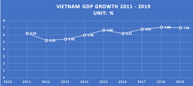 chart-vn-doing-business