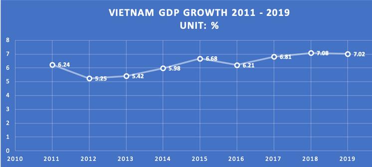 chart-vn-doing-business