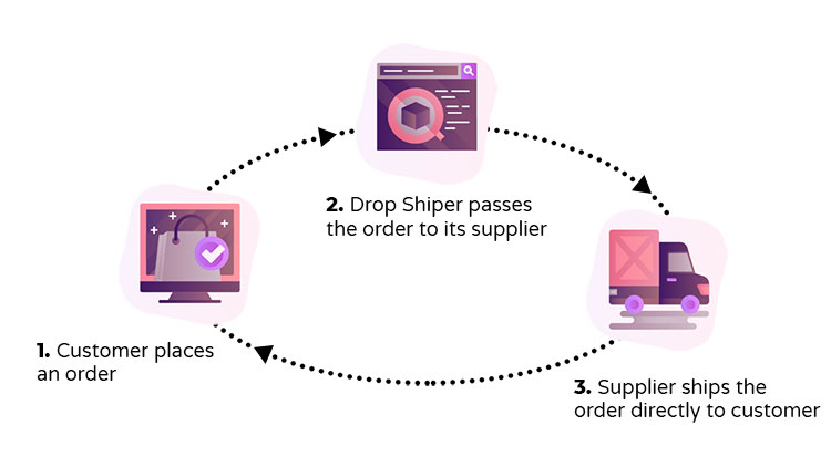 chart demonstrating three steps of drop shipping model