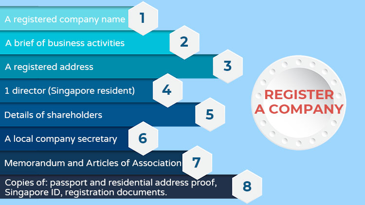 requirements of registering a company in Singapore
