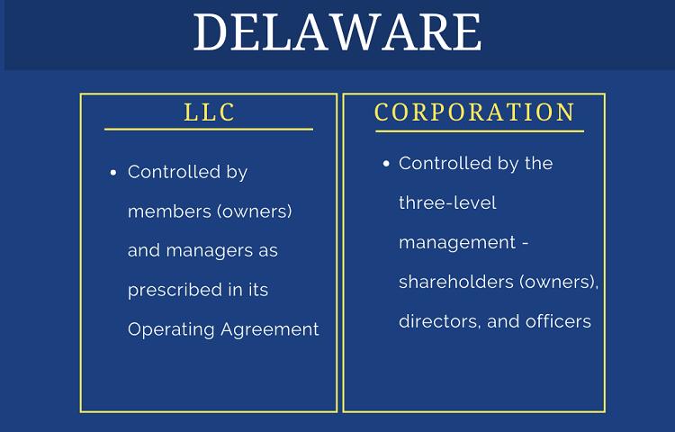 comparison table on structure of Delaware llc vs corporation