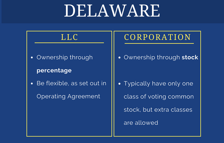 comparison table on ownership of Delaware llc vs corporation