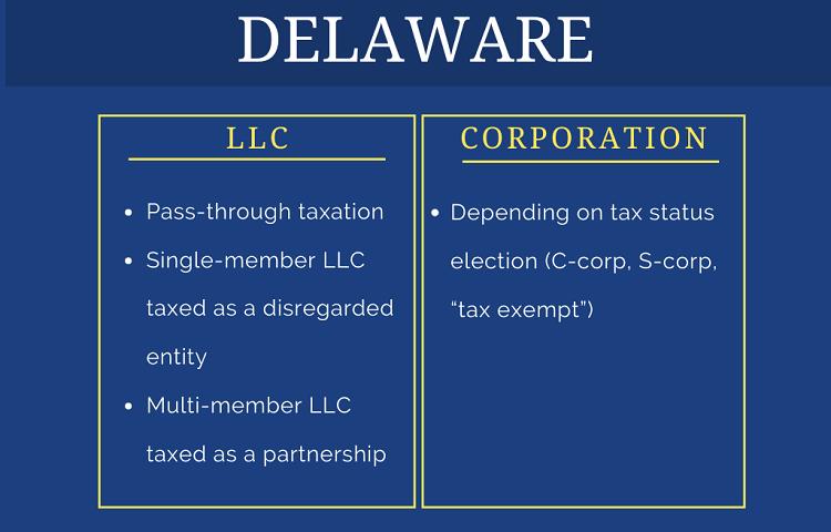 comparison table on taxation of Delaware llc vs corporation